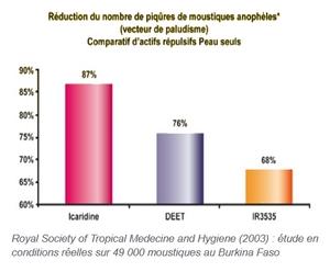 test anti moustique